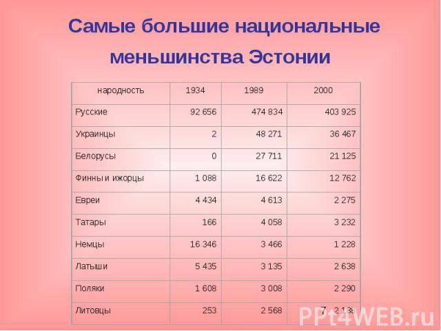 Самые большие национальные меньшинства Эстонии