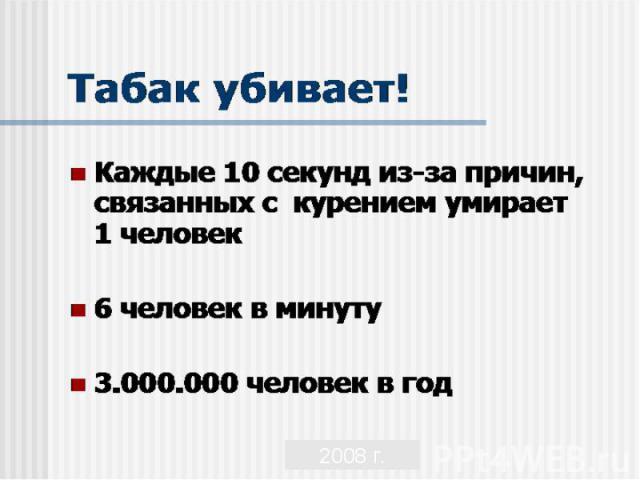 Каждые 10 секунд из-за причин, связанных с курением умирает 1 человек Каждые 10 секунд из-за причин, связанных с курением умирает 1 человек 6 человек в минуту 3.000.000 человек в год