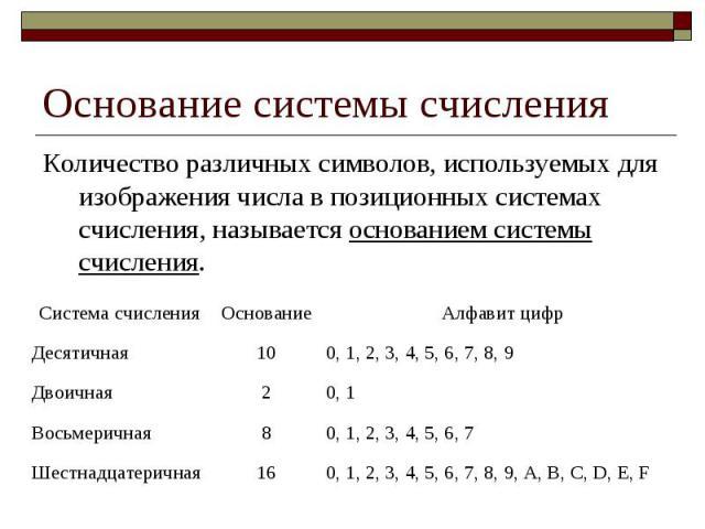 Основание системы счисления Количество различных символов, используемых для изображения числа в позиционных системах счисления, называется основанием системы счисления.