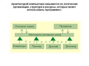 Архитектурой компьютера называется ее логическая организация, структура и ресурс