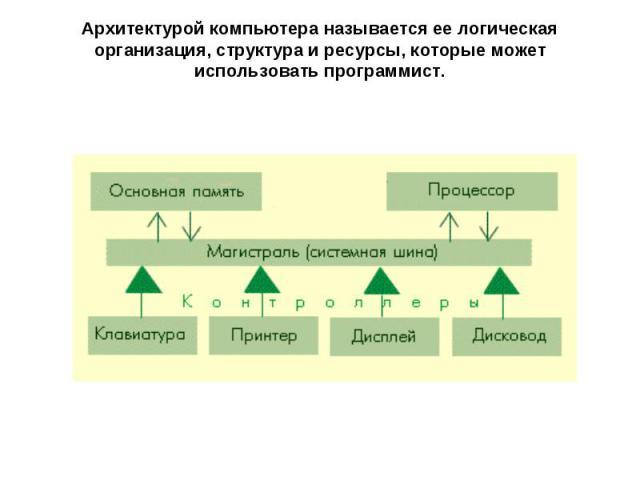 Архитектурой компьютера называется ее логическая организация, структура и ресурсы, которые может использовать программист.