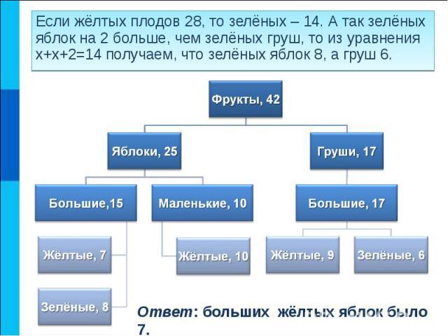 Если жёлтых плодов 28, то зелёных – 14. А так зелёных яблок на 2 больше, чем зелёных груш, то из уравнения х+х+2=14 получаем, что зелёных яблок 8, а груш 6. Если жёлтых плодов 28, то зелёных – 14. А так зелёных яблок на 2 больше, чем зелёных груш, т…