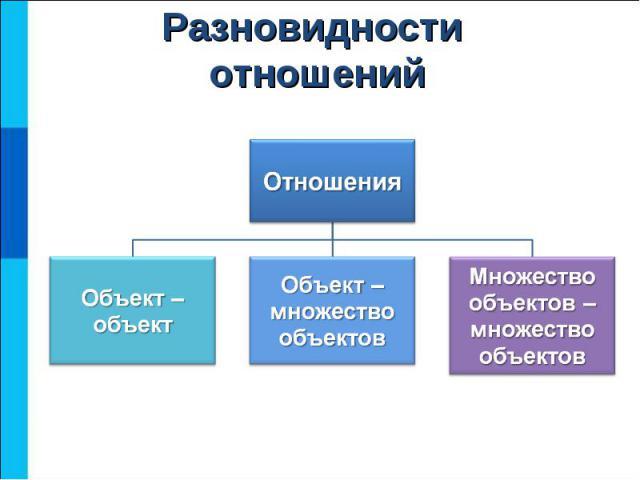 Разновидности отношений
