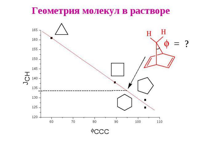 Геометрия молекул в растворе