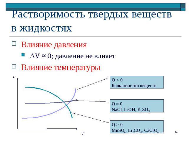 Влияние давления Влияние давления ΔV ≈ 0; давление не влияет Влияние температуры