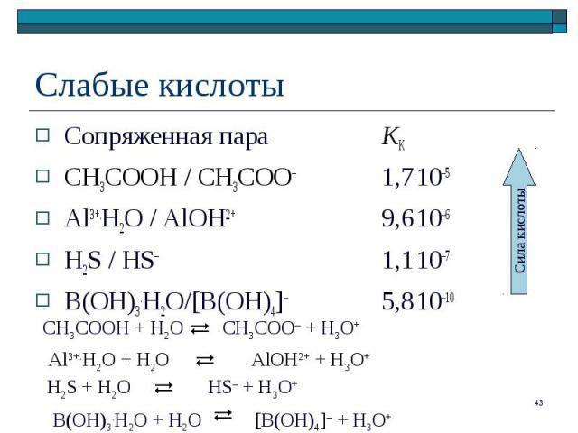 Сопряженная пара KК Сопряженная пара KК СН3СООН / СН3СОО– 1,7.10–5 Al3+.H2O / AlOH2+ 9,6.10–6 H2S / HS– 1,1.10–7 B(OH)3.H2O/[B(OH)4]– 5,8.10–10