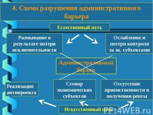 . Схема разрушения административного барьера