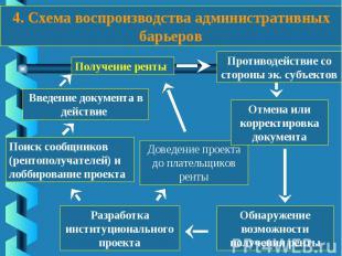 4. Схема воспроизводства административных барьеров