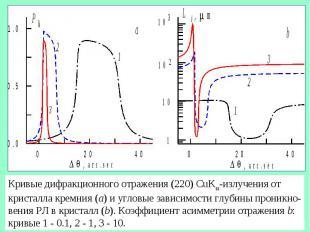 Кривые дифракционного отражения (220) CuK -излучения от кристалла кремния (a) и