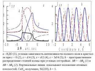 - КДО (1), угловая зависимость интенсивности полного поля в кристал- ле при z=