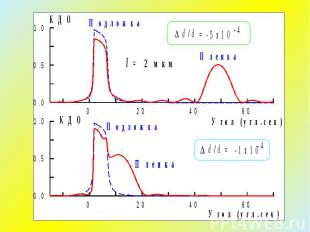 Дифракция на бикристалле