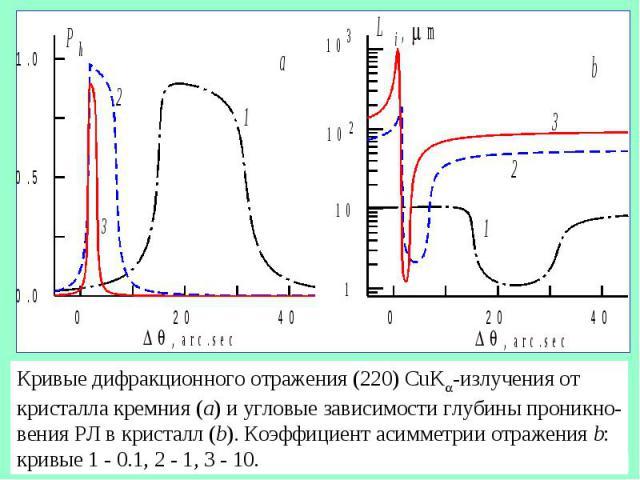 Кривые дифракционного отражения (220) CuK -излучения от кристалла кремния (a) и угловые зависимости глубины проникно- вения РЛ в кристалл (b). Коэффициент асимметрии отражения b: кривые 1 - 0.1, 2 - 1, 3 - 10