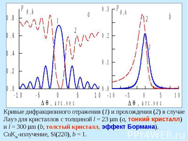 Кривые дифракционного отражения (1) и прохождения (2) в случае Лауэ для кристаллов с толщиной l=23 m (a, тонкий кристалл) и l=300 m (b, толстый кристалл, эффект Бормана). CuK -излучение, Si(220), b=1.