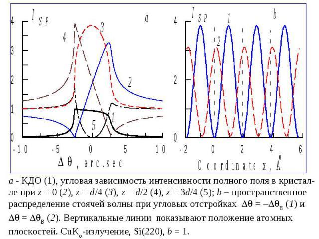 - КДО (1), угловая зависимость интенсивности полного поля в кристал- ле при z=0 (2), z=d/4 (3), z=d/2 (4), z=3d/4 (5); b – пространственное распределение стоячей волны при угловых отстройках = B (1) и = B (2). Вертикальные линии показыва…