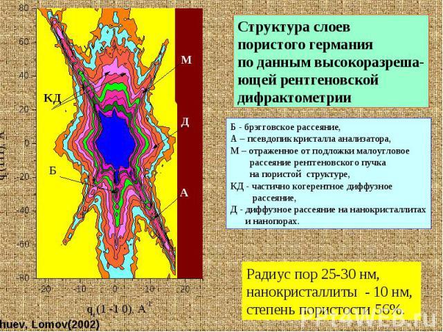 Трехкристальная (высокоразрешающая) рентгеновская дифрактометрия