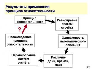 Результаты применения принципа относительности