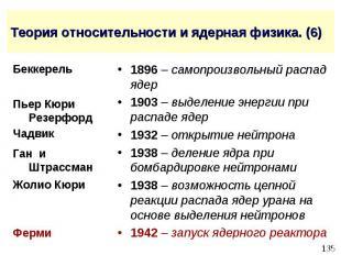 Теория относительности и ядерная физика. (6) 1896 – самопроизвольный распад ядер