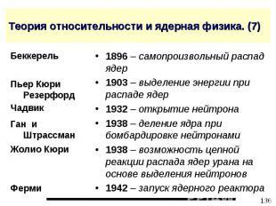 Теория относительности и ядерная физика. (7) 1896 – самопроизвольный распад ядер
