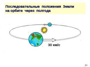 Последовательные положения Земли на орбите через полгода