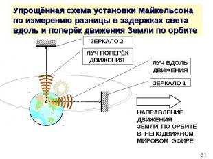 Упрощённая схема установки Майкельсона по измерению разницы в задержках света вд