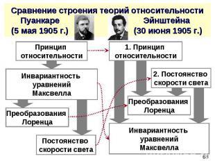 Сравнение строения теорий относительности Пуанкаре Эйнштейна (5 мая 1905 г.) (30