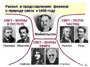 Раскол в представлениях физиков о природе света к 1908 году