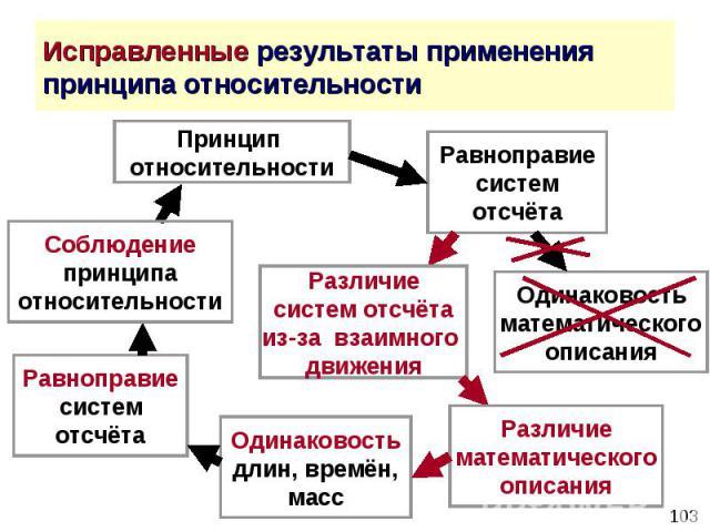 Исправленные результаты применения принципа относительности