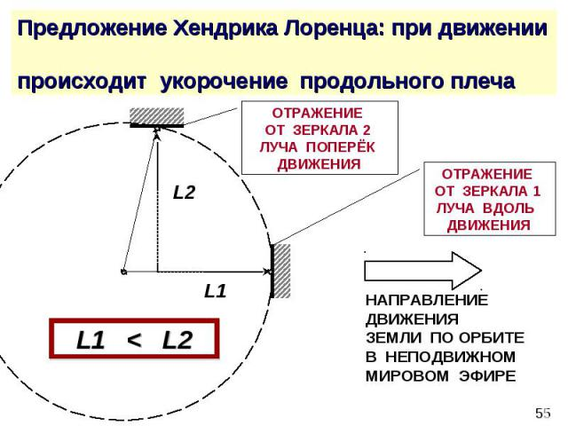Предложение Хендрика Лоренца: при движении происходит укорочение продольного плеча