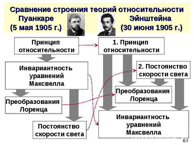 Сравнение строения теорий относительности Пуанкаре Эйнштейна (5 мая 1905 г.) (30 июня 1905 г.)