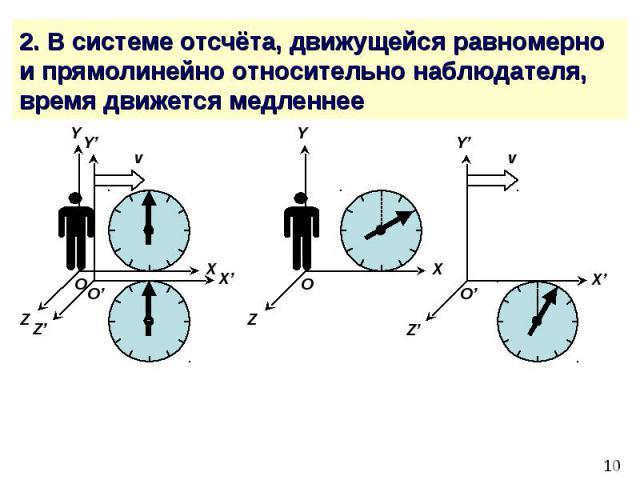 2. В системе отсчёта, движущейся равномерно и прямолинейно относительно наблюдателя, время движется медленнее