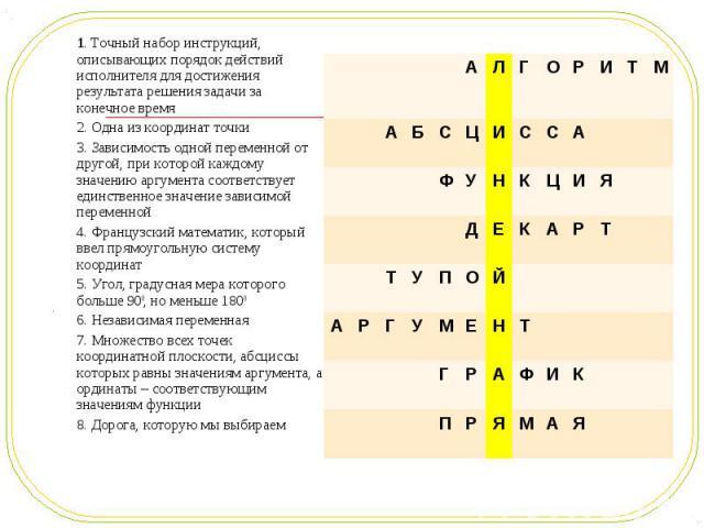 1. Точный набор инструкций, описывающих порядок действий исполнителя для достижения результата решения задачи за конечное время 1. Точный набор инструкций, описывающих порядок действий исполнителя для достижения результата решения задачи за конечное…