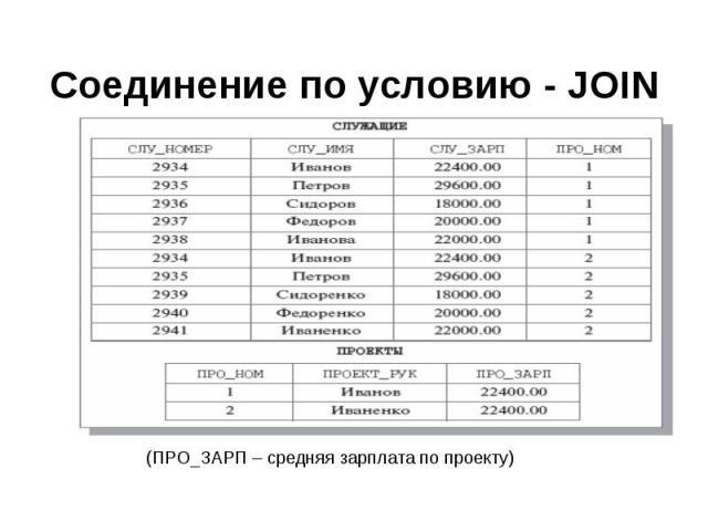 (ПРО_ЗАРП – средняя зарплата по проекту) (ПРО_ЗАРП – средняя зарплата по проекту)