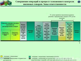 Совершение операций в процессе таможенного контроля ввозимых товаров. Зоны ответ