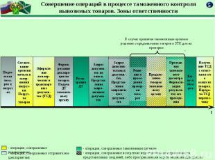 В случае принятия таможенным органом решения о предъявлении товаров в ЗТК для их
