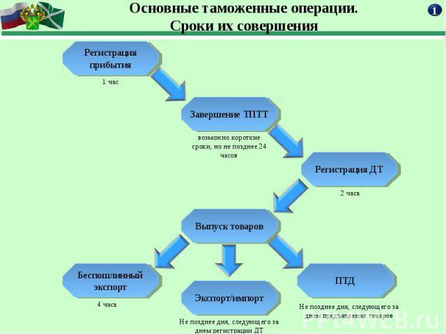 Основные таможенные операции. Сроки их совершения
