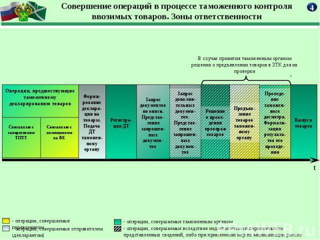 Совершение операций в процессе таможенного контроля ввозимых товаров. Зоны ответственности
