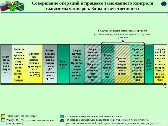В случае принятия таможенным органом решения о предъявлении товаров в ЗТК для их проверки
