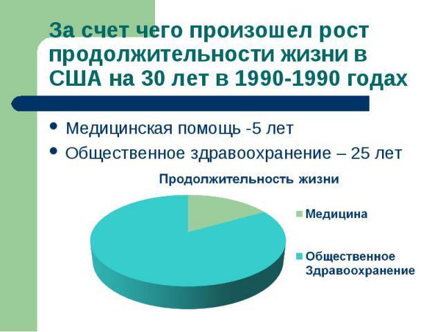 Медицинская помощь -5 лет Медицинская помощь -5 лет Общественное здравоохранение – 25 лет