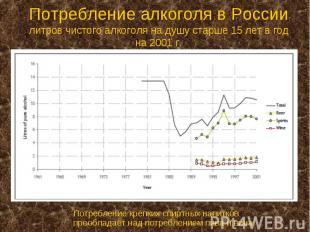 Потребление алкоголя в России литров чистого алкоголя на душу старше 15 лет в го