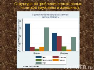 Структура потребления алкогольных напитков (мужчины и женщины