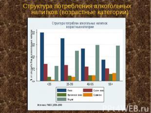Структура потребления алкогольных напитков (возрастные категории