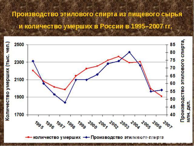 Производство этилового спирта из пищевого сырья и количество умерших в России в 1995–2007