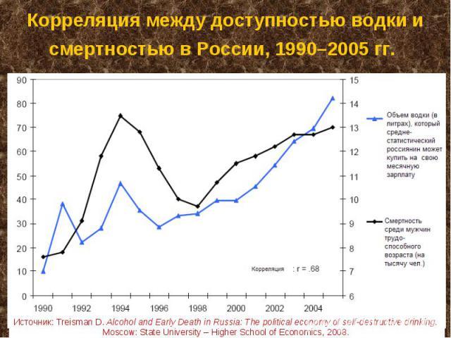 Корреляция между доступностью водки и смертностью в России, 1990–2005