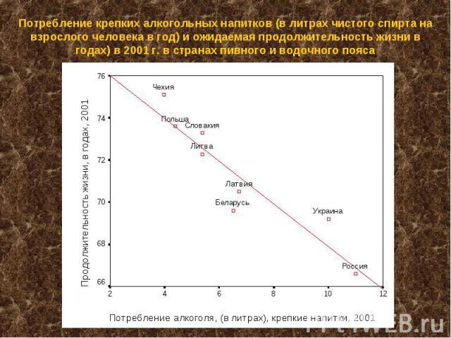 Потребление крепких алкогольных напитков (в литрах чистого спирта на взрослого человека в год) и ожидаемая продолжительность жизни в годах) в 2001 г. в странах пивного и водочного пояса