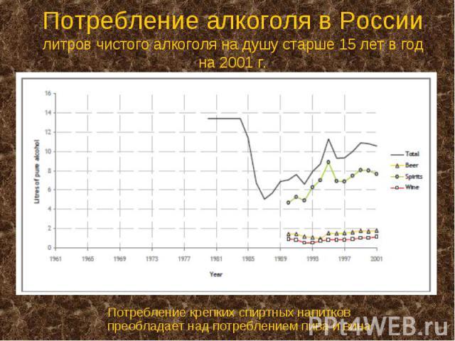 Потребление алкоголя в России литров чистого алкоголя на душу старше 15 лет в год на 2001 г.
