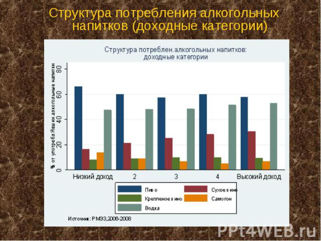 Структура потребления алкогольных напитков (доходные категории)