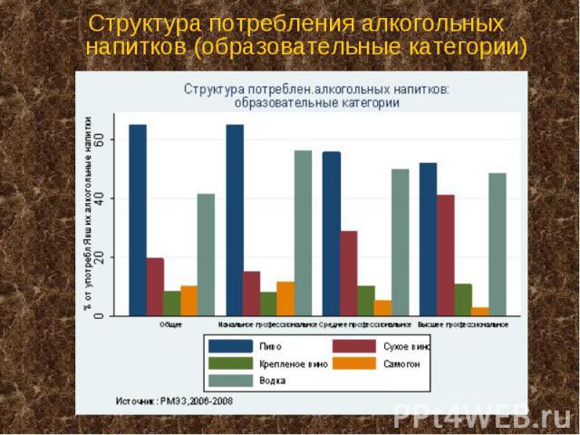 Структура потребления алкогольных напитков (образовательные категории