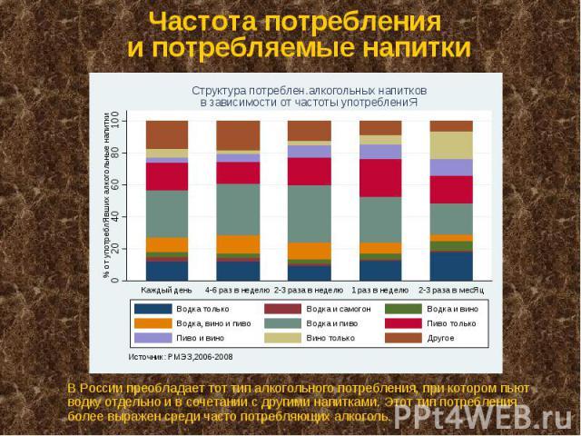 Частота потребления и потребляемые напитки