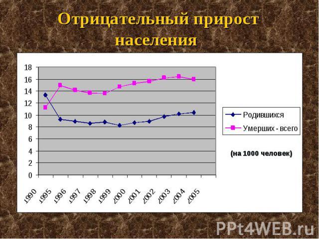 Отрицательный прирост населения