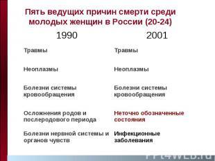 Пять ведущих причин смерти среди молодых женщин в России (20-24)